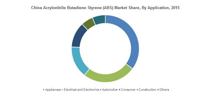 Acrylonitrile Butadiene Styrene (ABS) Market