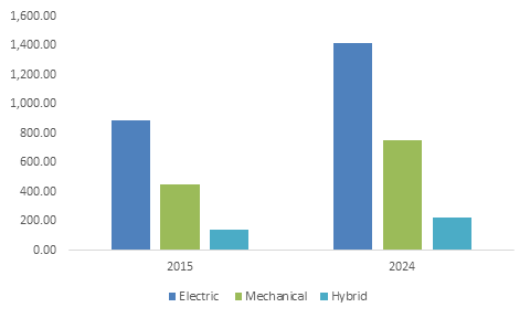 Europe Window Automation Market Size, By Product, 2015 & 2024 ($ Mn)