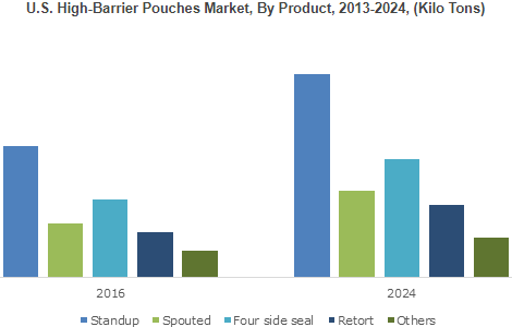 U.S. High-Barrier Pouches Market, By Product, 2013-2024, (Kilo Tons)