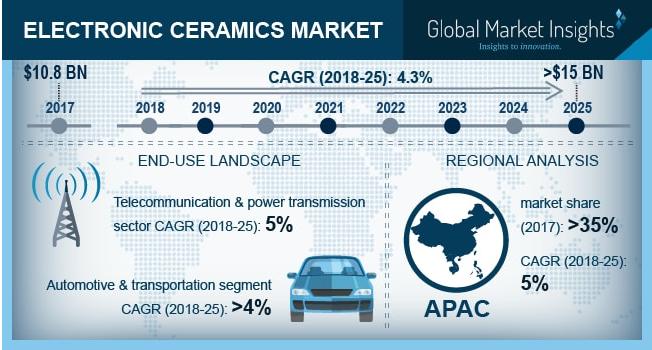 Electronic Ceramics Market