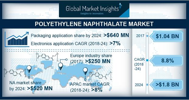 Polyethylene Naphthalate Market